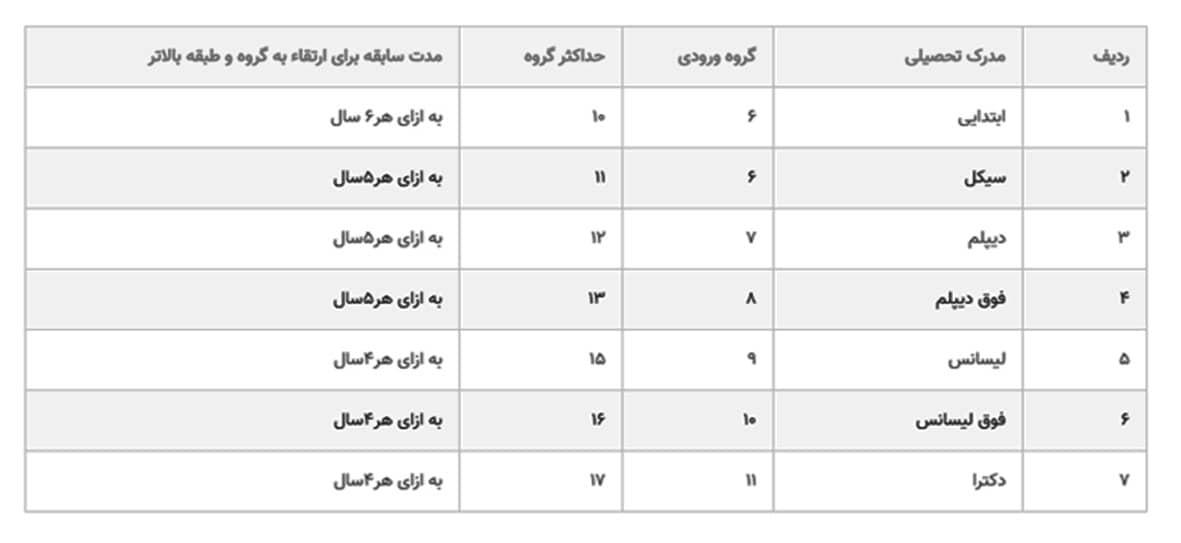 جدول احکام جدید حقوق بازنشستگان کشوری